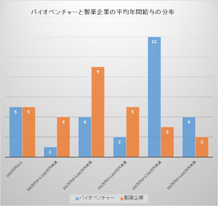 ベンチャー バイオ 【厳選】注目バイオベンチャー9社特集