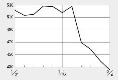 サンバイオショックで日経BP・バイオINDEXも大幅下落