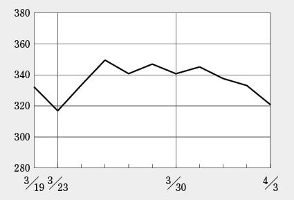の 今後 テラ 予想 株価