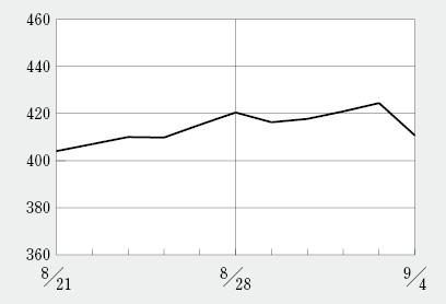 タカラ バイオ 株価