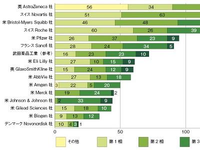 欧米製薬大手のパイプライン分析─2019年度4Q(企業編)