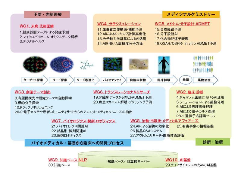 ポストLINC時代のAI創薬